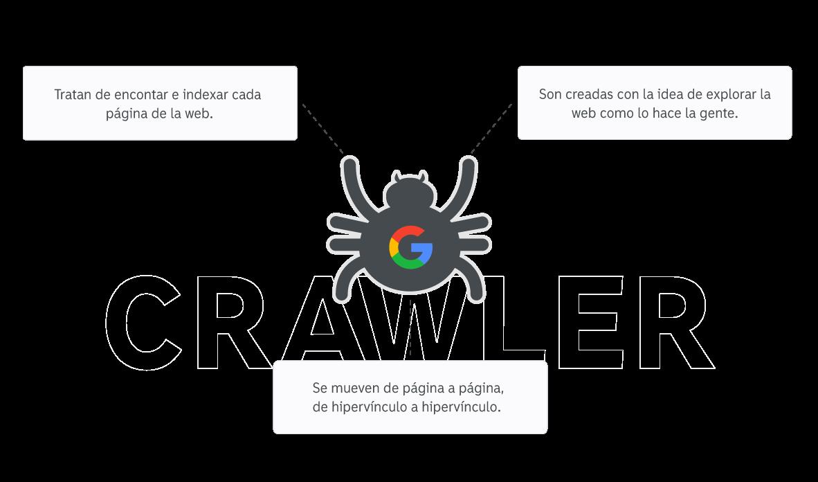 que son las arañas de google.png