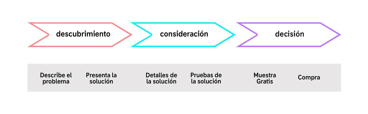 lead-nurturing-estrategias-para-atraer-clientes-en-internet.jpg