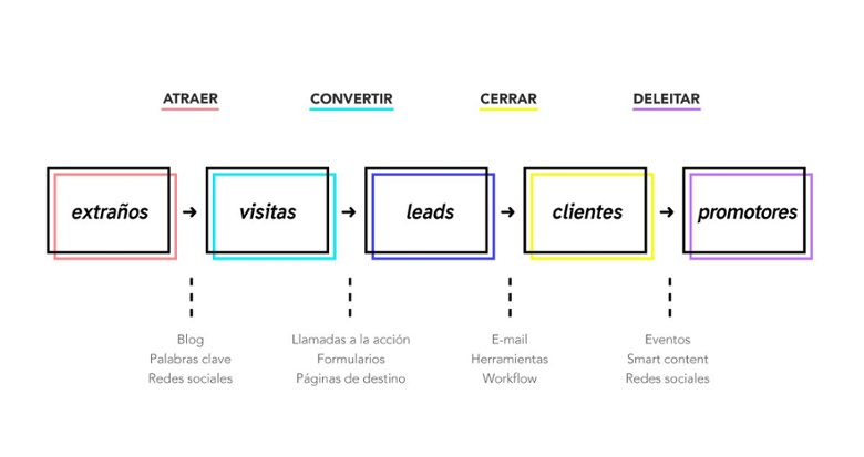 metodología del inbound marketing