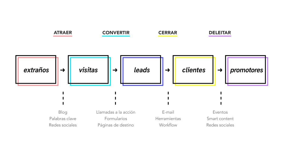 metodología inbound marketing