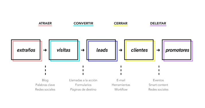 qualium-metodologia-inbound-marketing.jpg